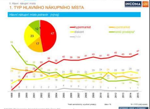 Obliba hypermarketů mezi českými domácnostmi stále roste