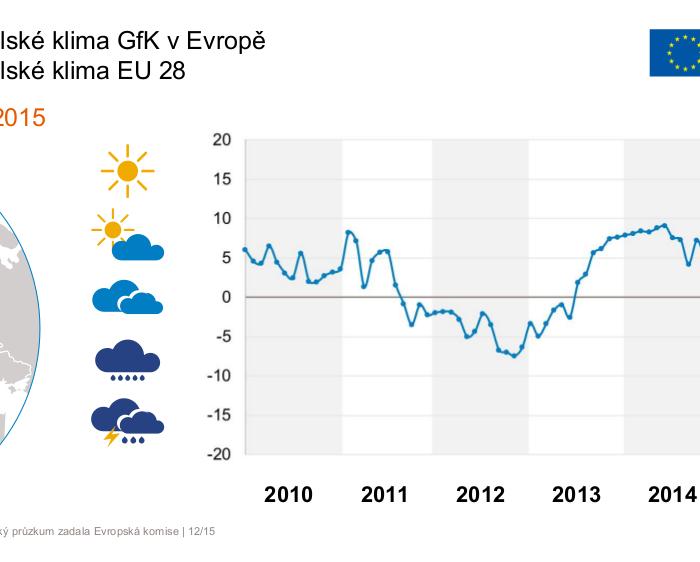 Ke konci roku se evropské spotřebitelské klima výrazně zlepšilo