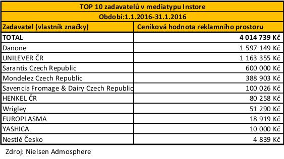 POS - TOP 10 zadavatelu Instore_01_leden_2016