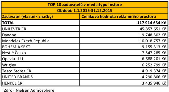POS - TOP 10 zadavatelu Instore_1.1.-31.12.2015-table