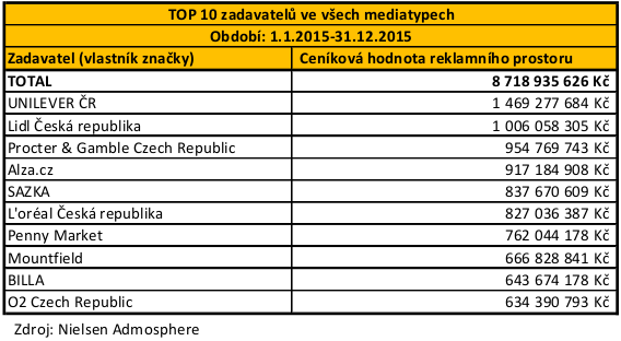 POS - TOP 10 zadavatelu_1.1.-31.12.2015-table