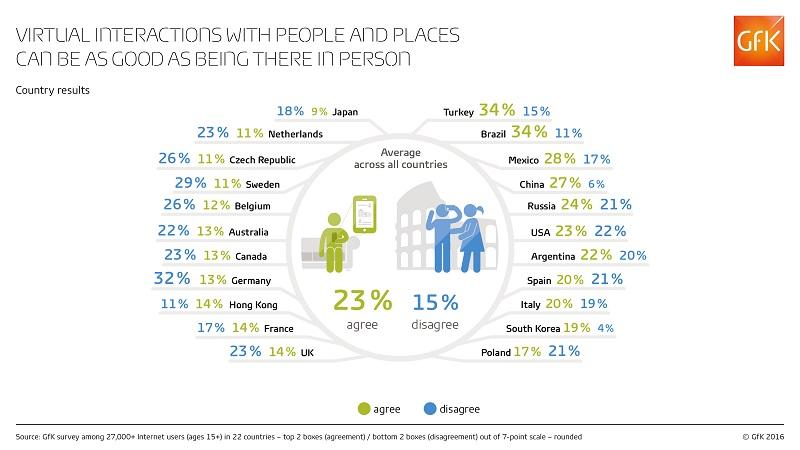 GfK-Infographic-Virtual-procenta - země - smaller