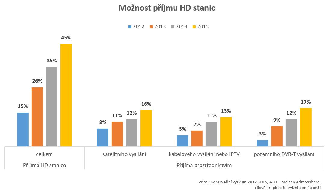 Příjem HD - graf