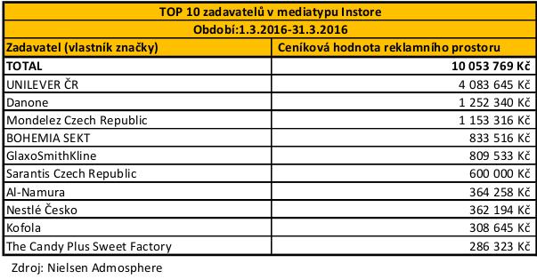 POS - TOP 10 zadavatelu Instore_03_brezen_2016 - ořez