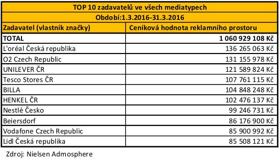 POS - TOP 10 zadavatelu_03_brezen_2016 - orez