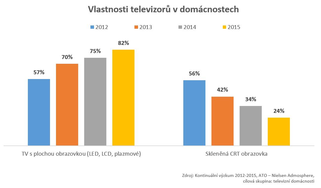 Vlastnosti televizorů - graf