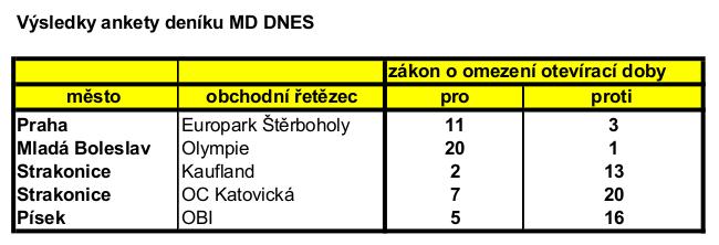 tabulka ankety