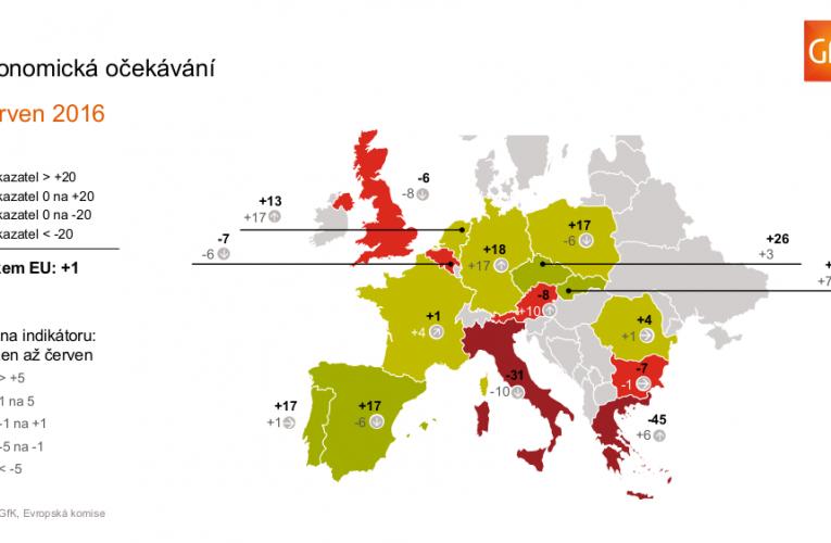 Spotřebitelské klima v Evropě se výrazně zlepšuje