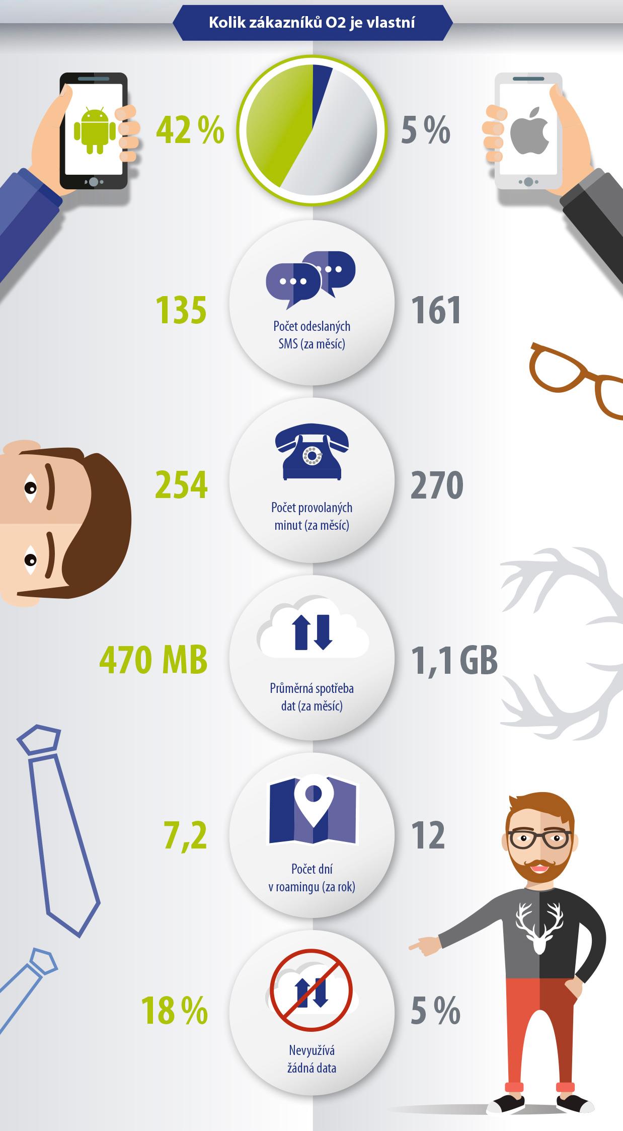 O2_infografik_android_vs_apple - 2 - velký přehled