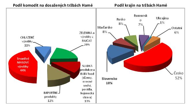 grafy Hamé