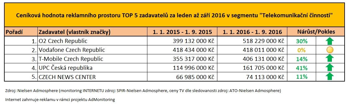 161025_TOP 5 zadavatelu za leden az zari 2016 v segmentu Telekomunikacni cinnosti