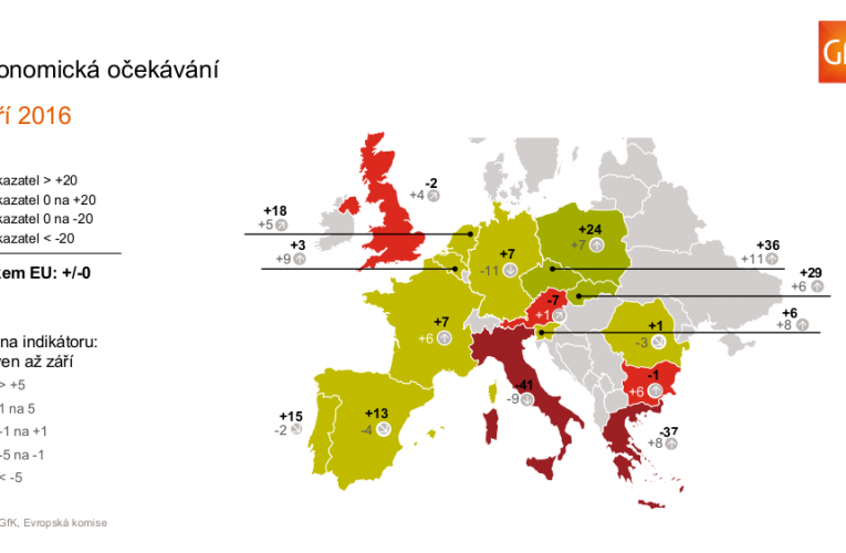Průzkum GfK Consumer Climate Europe: náladu spotřebitelů ovlivňuje nejistota