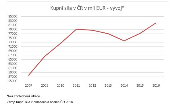 1 - Kupní síla - graf