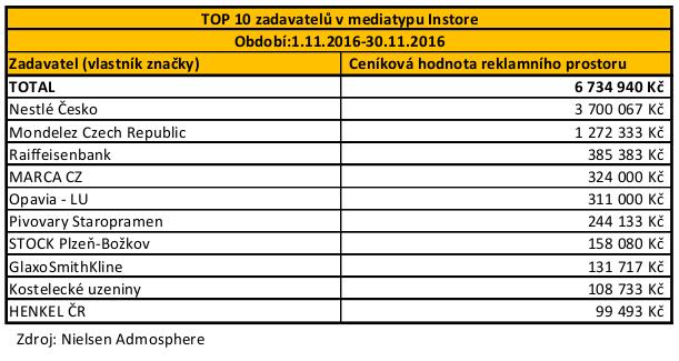 POS - TOP 10 zadavatelu Instore_11_listopad_2016