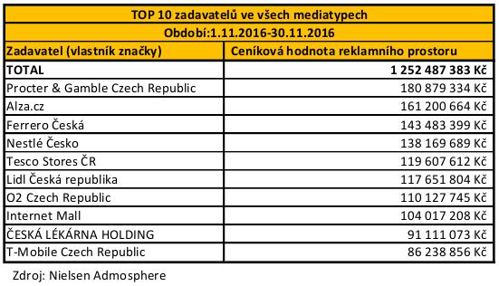 POS - TOP 10 zadavatelu_11_listopad_2016
