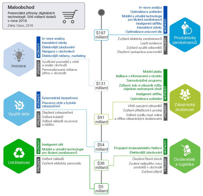 infografika_retail