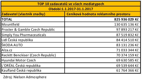 POS - TOP 10 zadavatelu_01_leden_2017