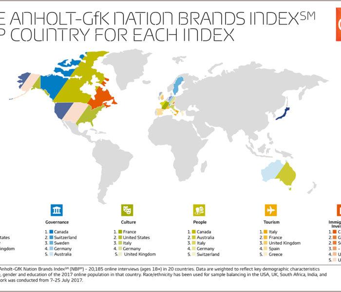 """Německo znovu dobývá první příčku v průzkumu nejlepší """"národní značky"""", zatímco USA se propadají na šesté místo"""