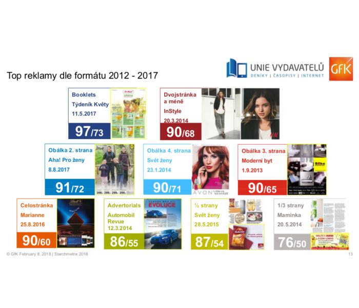 60 procent čtenářů si loni vybavilo danou reklamu v tištěných médiích