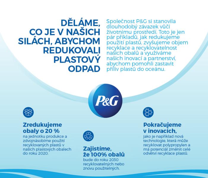 V P&G dělají vše pro snížení plastového odpadu